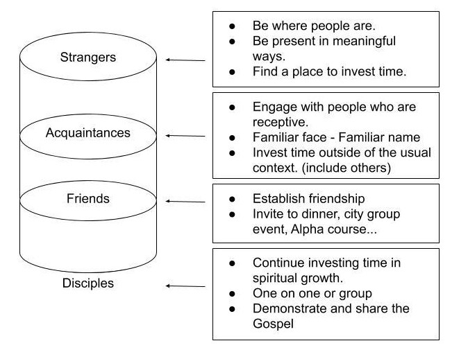 City Group Circles of Influence (3)